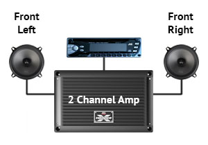 MTX Two Channel Amplifier Layout
