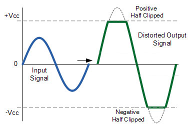 Clipped Sine Wave
