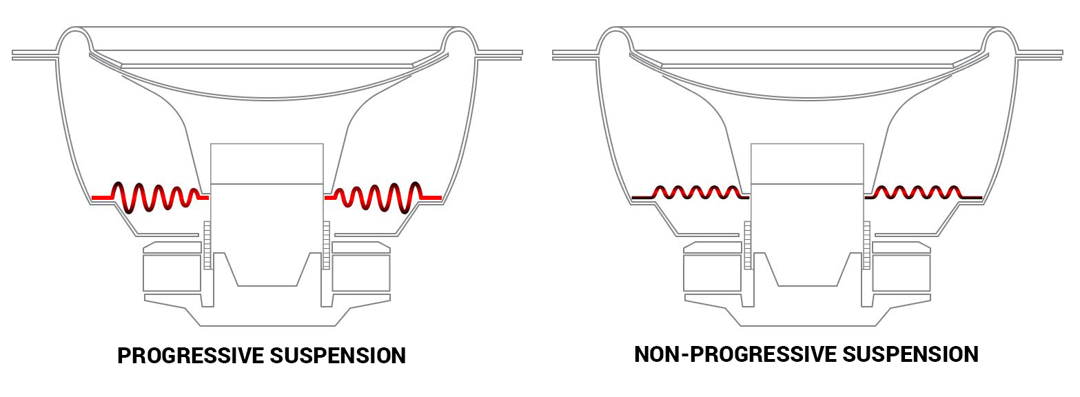 Progressive vs. Non-progressive Suspension